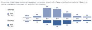 Statistiques page Facebook Un K à part