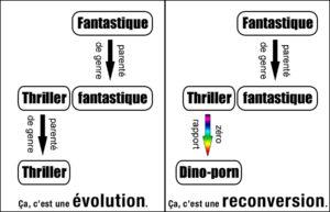 Genres littéraires évolution révolution reconversion